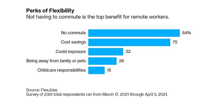 Những lợi ích nhân viên được nhận nếu không quay lại văn phòng làm việc